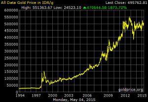 Rata-rata Harga Emas dari Tahun 1994-2015
