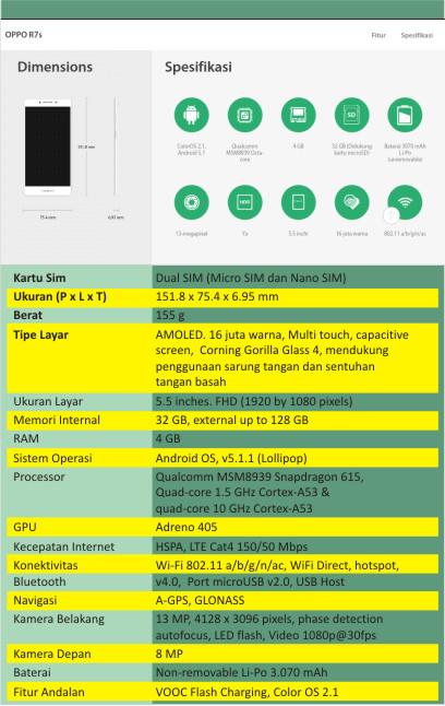 Spesifikasi OPPO R7s