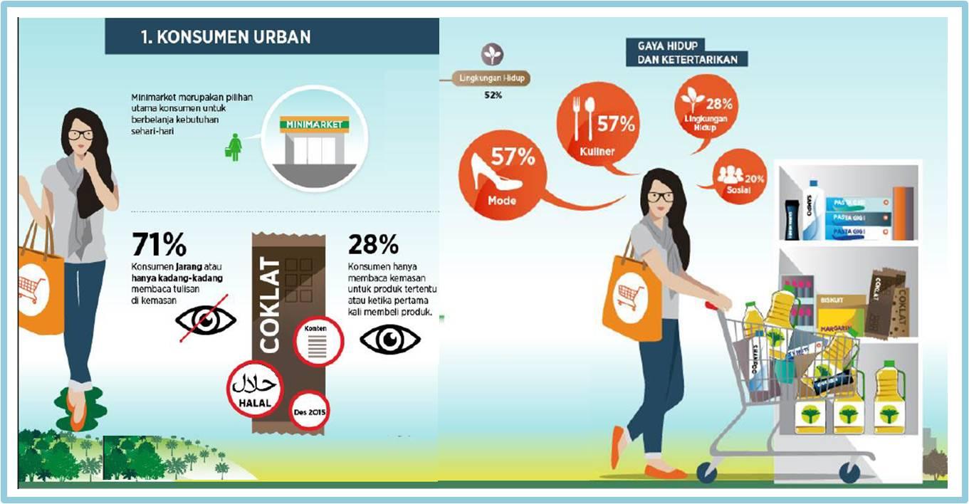 sumber : Survei Persepsi Konsumen Indonesia 2015 oleh RSPO dan Daemeter
