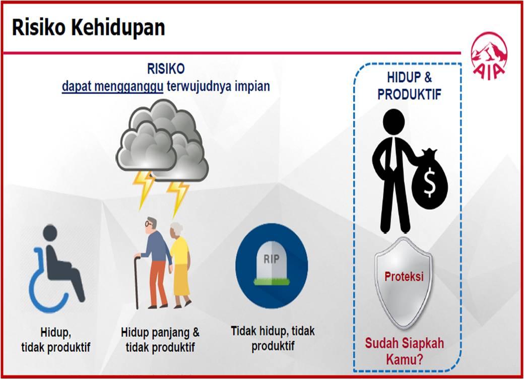 beberapa risiko kehidupan yang mungkin terjadi