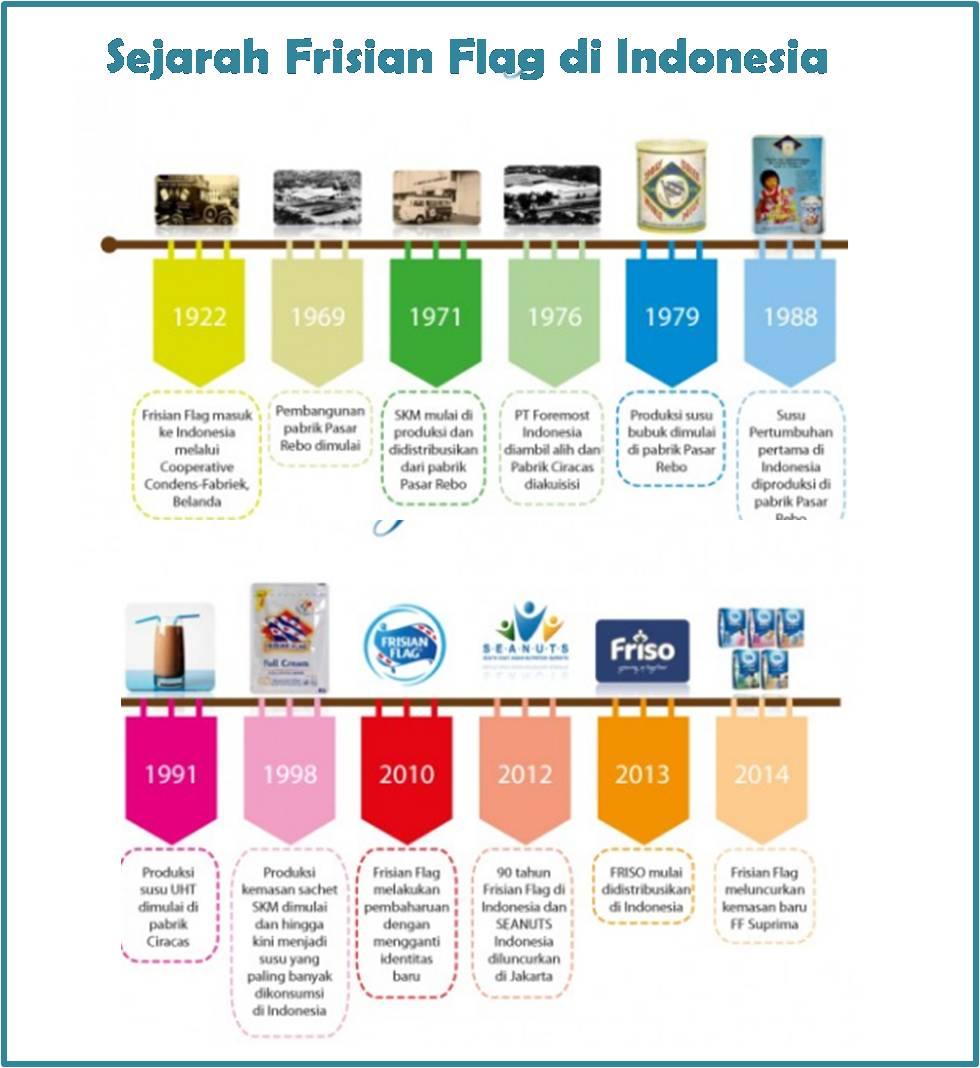 sejarah-frisian-flag-di-indonesia