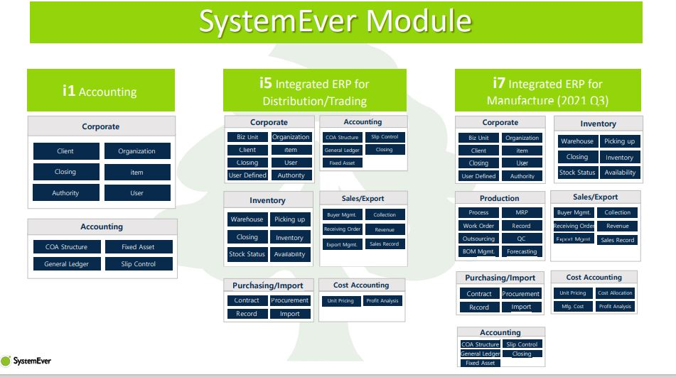 Cloud ERP SystemEver i-Series